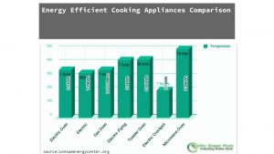 simple graph showing Energy Efficient Cooking Appliances comparison Graph